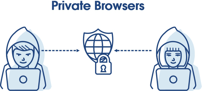 Private browsers