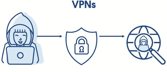 Browsing VPN