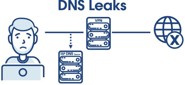DNS Leaks