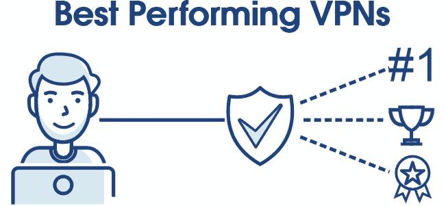 Best performing VPN
