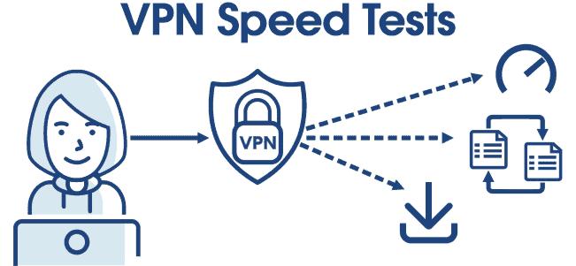 VPN speed tests