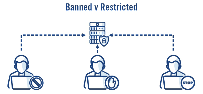 Banned vs restricted