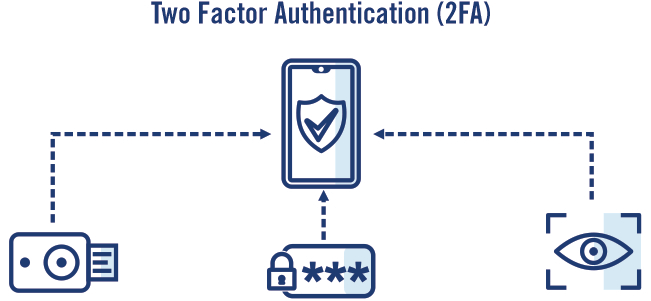 Two factor authentication devices