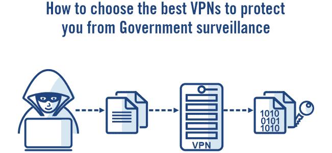 Surveillance best VPN