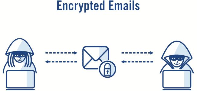 Encrypted emails