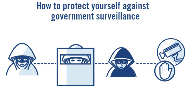Protect yourself surveillance