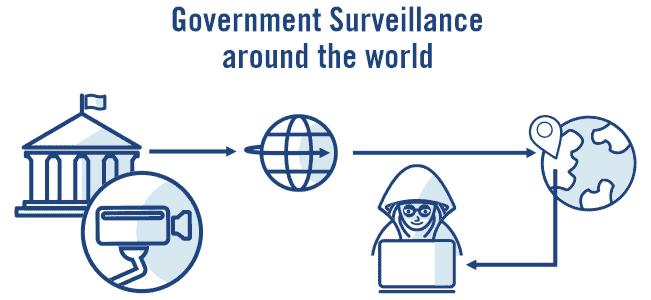 Surveillance around the world