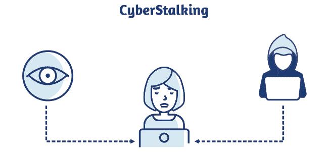 Women and cyberstalking