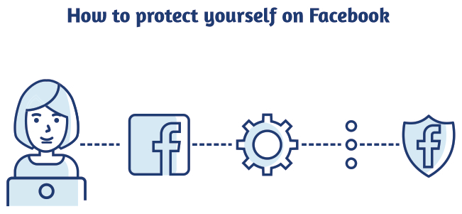 Protect on Facebook