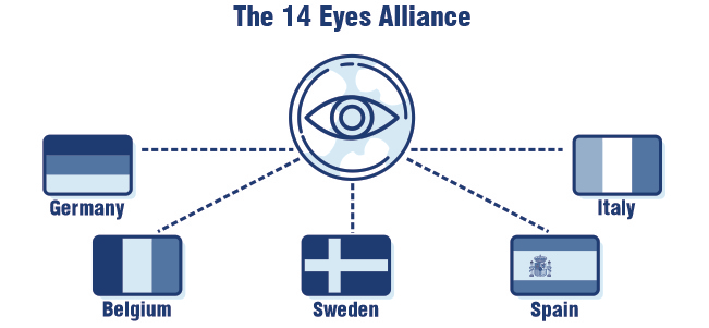14 eyes countries