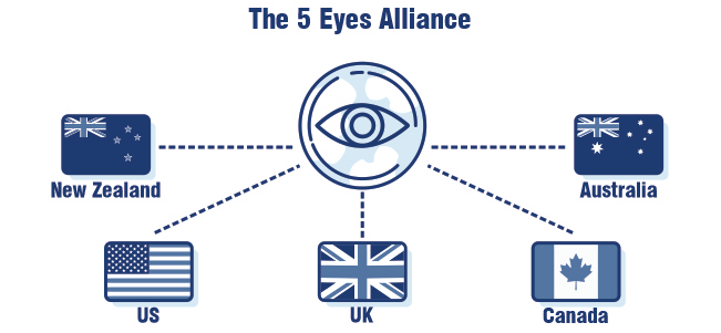 5 eyes countries