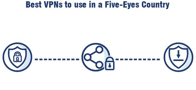 Best VPN for 5 eyes