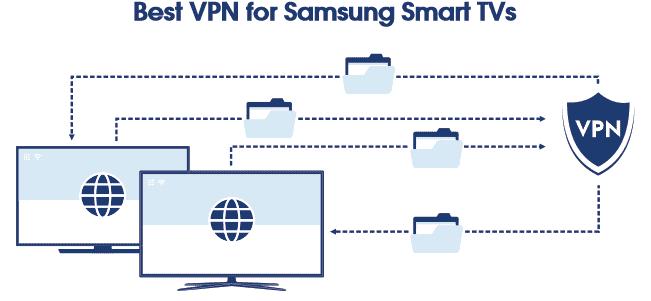 Best VPN Samsung