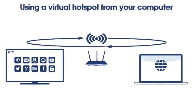 Use virtual hotspot