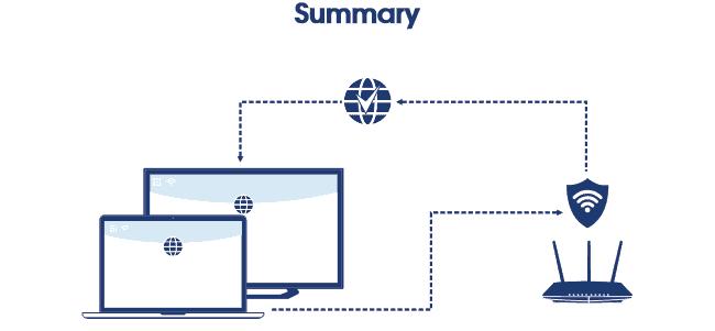 Smart TV summary