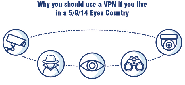 Why use VPN 5 eyes