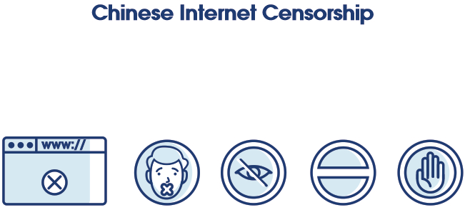 China censorship