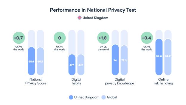 Digital Privacy NordVPN UK results