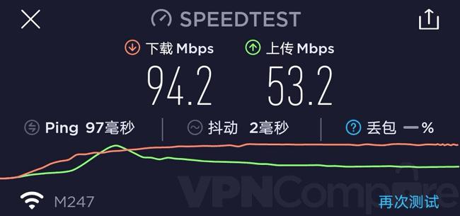 PrivadoVPN China speeds