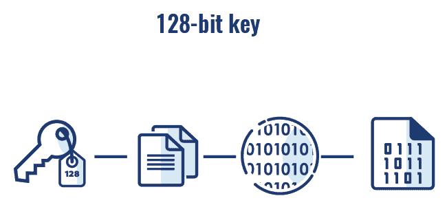 128bit key