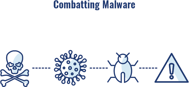Combat malware