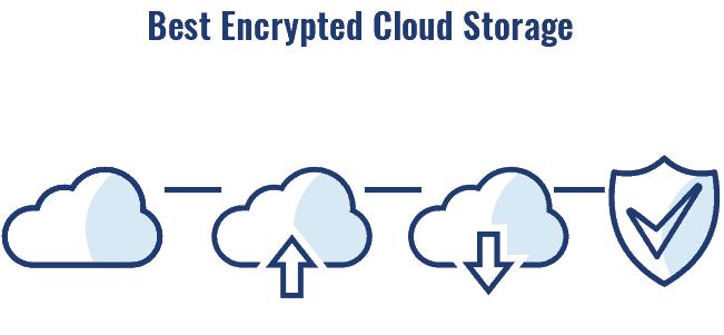 Encrypted cloud