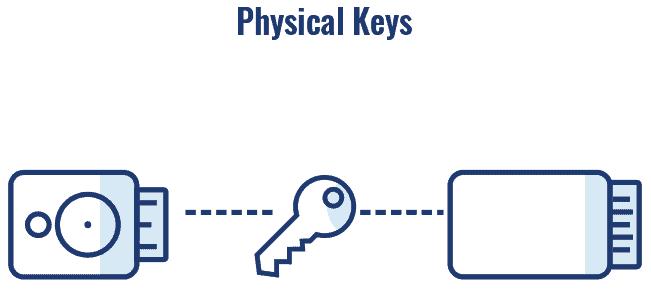 Physical Keys