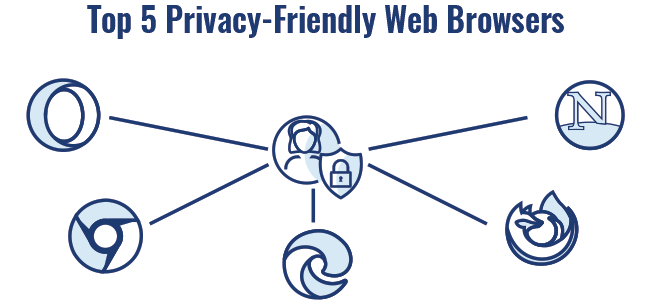 Privacy browsers